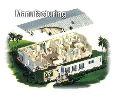 Manufactured Home Details